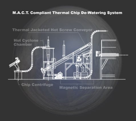 Thermal Chip De-Watering System