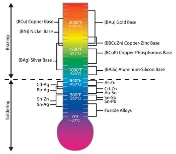 Brazing temperatures of common alloys