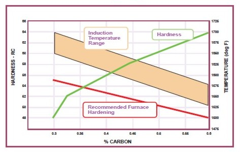 Hardness & Hardening Temperature vs Carbon