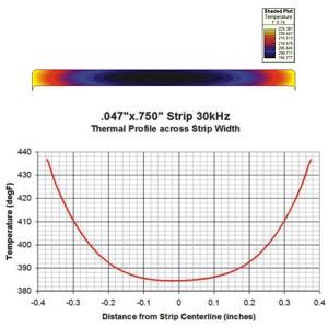 Hot Edge Curve