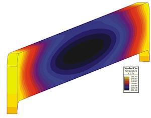 Magne-Field Shaded Plot